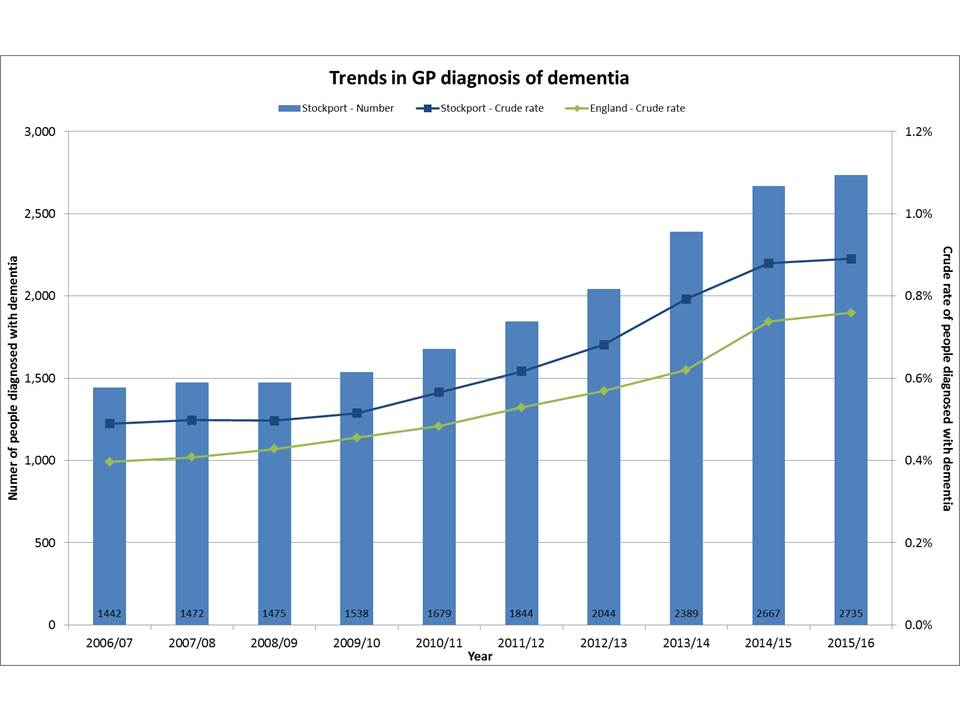 Trends in dementia diagnosis